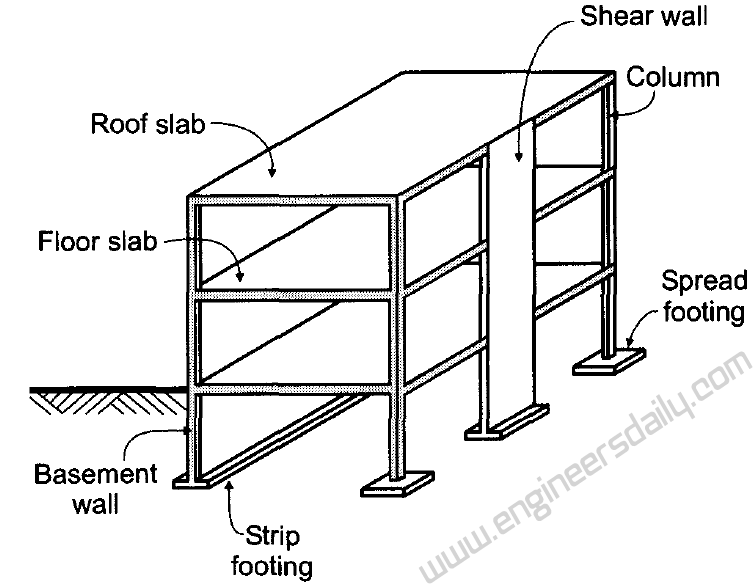 Structural Components Of A Reinforced Concrete Building